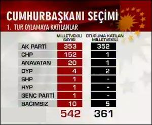 2007 Cumhurbaşkanlığı Referandum Sonuçları